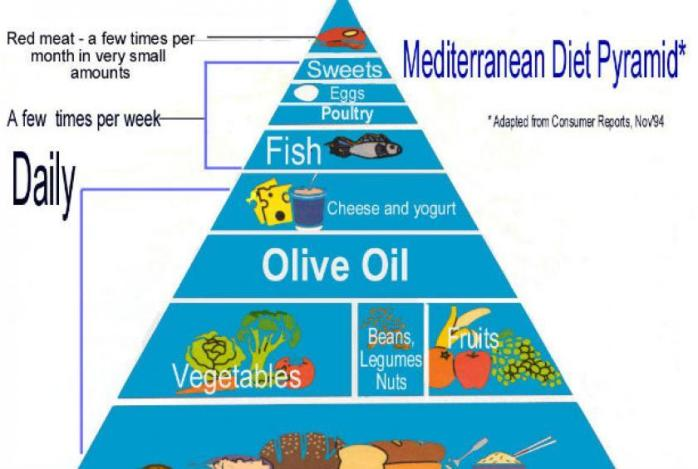 greecemeditdiet_eufic
